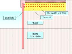 海洋補強土工法(SG-Wall工法)