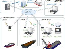 海上工事航行安全システム