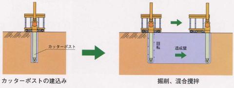 ソイルセメント地中連続壁(TRD)工法